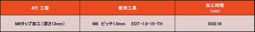画像に alt 属性が指定されていません。ファイル名: 表2-3-1024x130.png